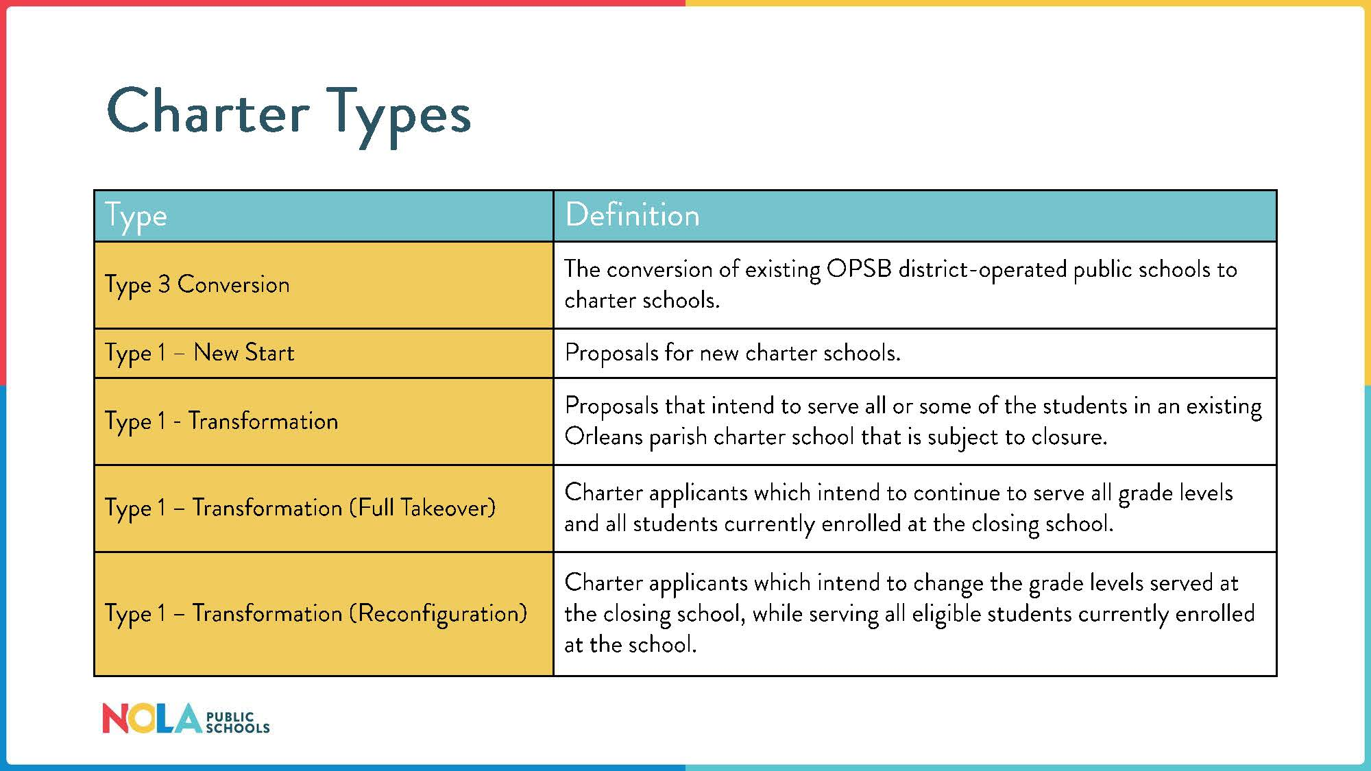 Charter Types, including Type 3 Conversion, Type 1 New Start, Type 1 Transformation, Type 1 Transformation (Full Takeover), Type 1 Transformation (Reconfiguration)
